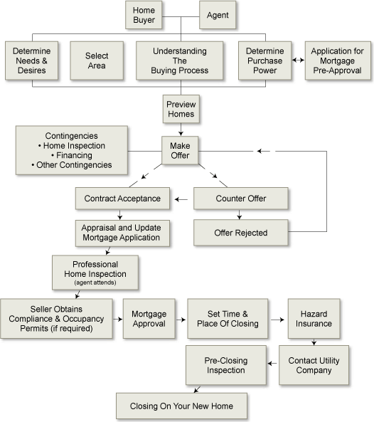 Flowchart of Home Buying Process