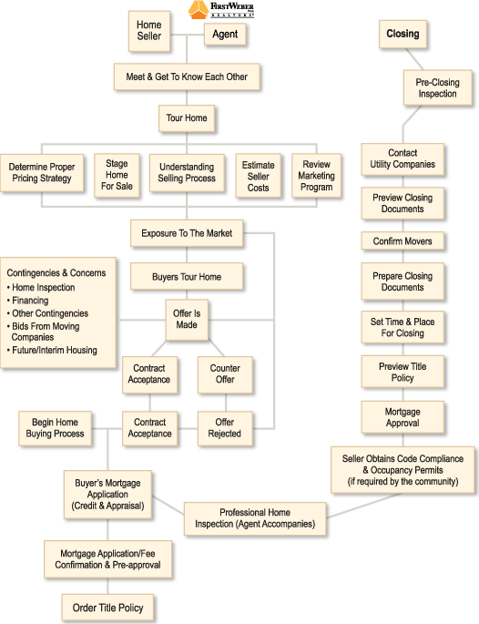 Flowchart of Home Selling Process