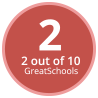 Curtin School GreatSchools Rating