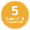 Edison Middle School GreatSchools Rating