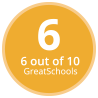 Oak Creek West Middle School GreatSchools Rating