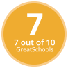 Jefferson Middle School GreatSchools Rating